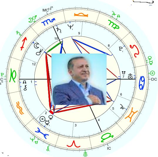radix_erdogan